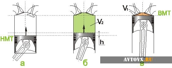 Схема работы циллидров и поршней