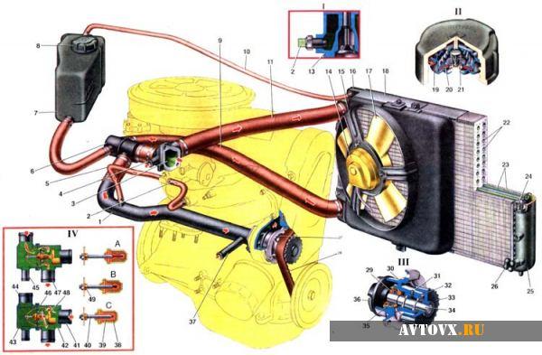 Схема охлаждения двигателя ВАЗ 2114