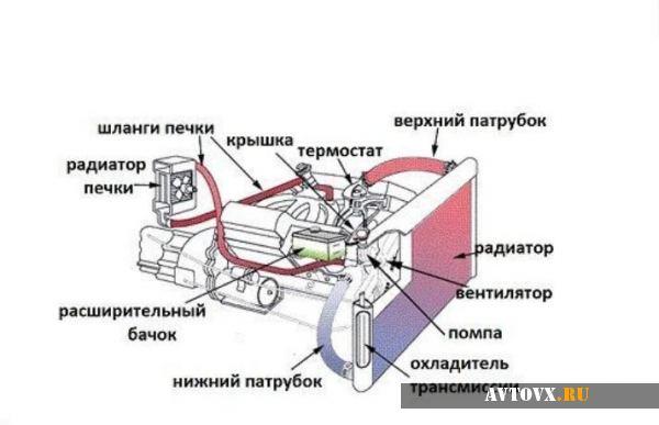 Схема обогрева салона ВАЗ 2106