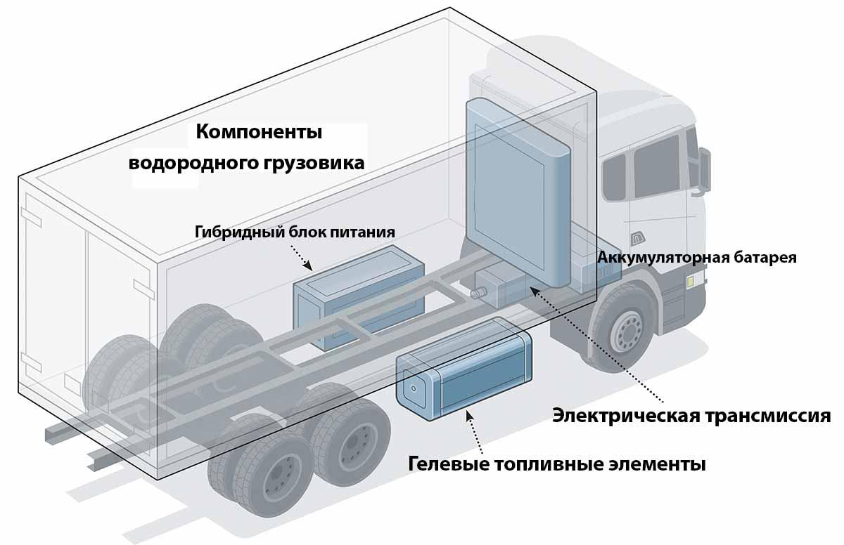 Как работает трансмиссия грузовика? фото